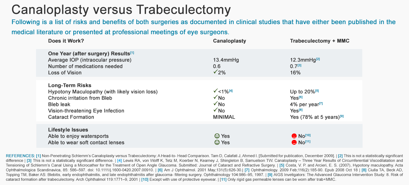 Canaloplasty versus Trabeculectomy