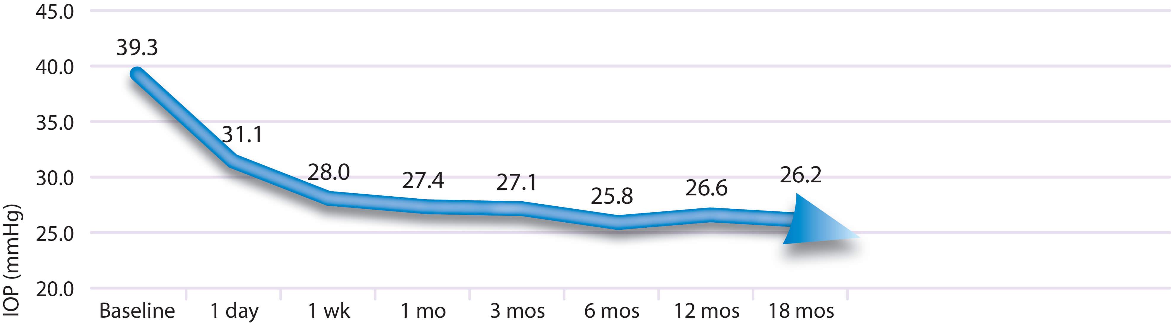 CycloG6 MicroPulse® P3 NUHS_Chart